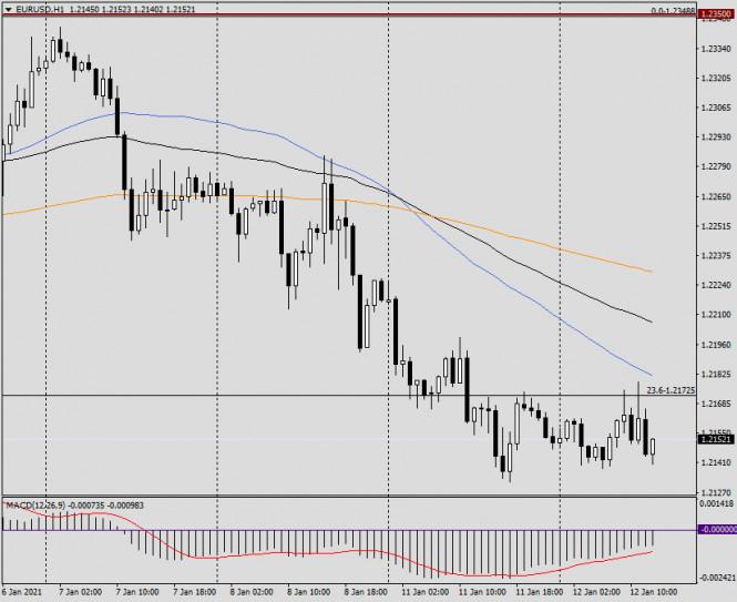 analytics5ffd88b593654 - Анализ и прогноз по EUR/USD на 12 сентября 2021 года