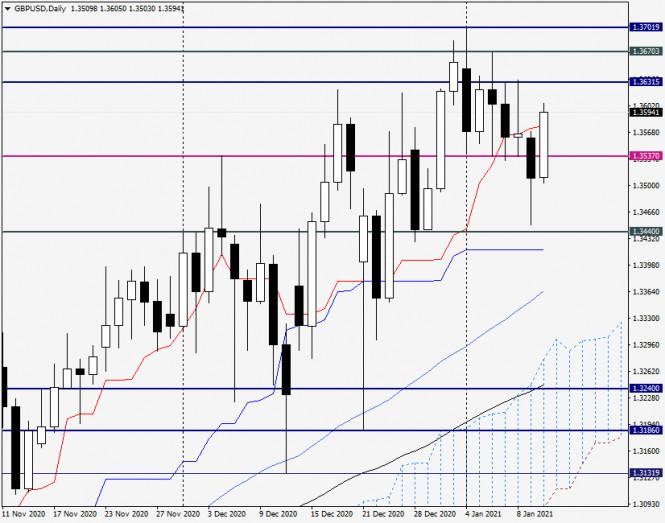 analytics5ffd895fcc22d - Анализ и прогноз по GBP/USD на 12 января 2021 года