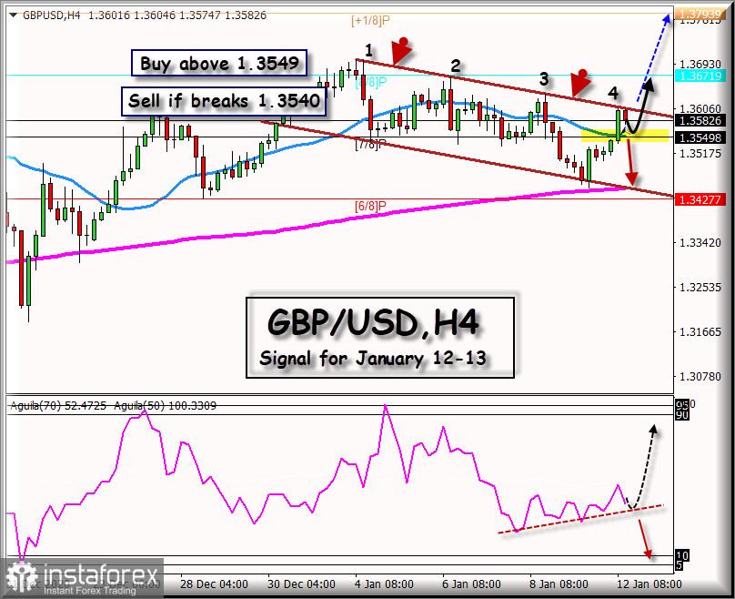 Señal de negociación para el GBP/USD del 12 al 13 de enero de 2021: Nivel clave a 1,3549