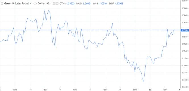 analytics5ffdb7f3c101d - Прогнозы членов ФРС зададут тренд по доллару