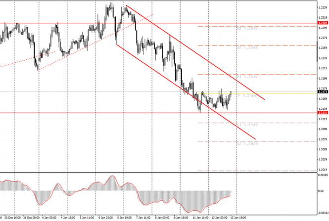 analytics5ffde4b8b9dd0 - Аналитика и торговые сигналы для начинающих. Как торговать валютную пару EUR/USD 13 января? Анализ сделок вторника. Подготовка