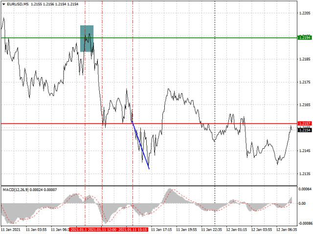 Analisis dan rekomendasi trading untuk pasangan EUR/USD dan GBP/USD pada 12 Januari