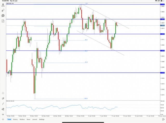 Анализ на цената GBP/USD за 12 януари 2020 г.
