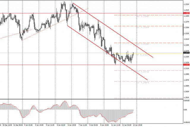 面向初学者的分析和交易信号。1月13日如何交易欧元/美元货币对? 周二的分析。为周三做准备。
