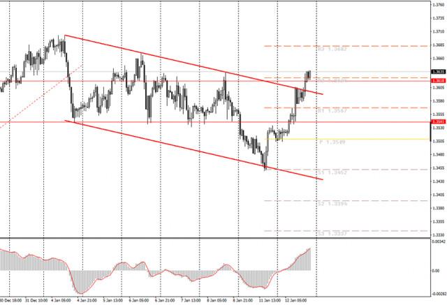 面向初学者的分析和交易信号。1月13日如何交易英镑/美元货币对? 周二的分析。为周三做准备。