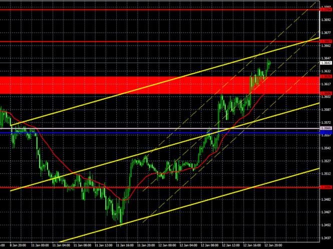 analytics5ffe39e880349 - Прогноз и торговые сигналы по паре GBP/USD на 13 января. Отчет COT Commitment of Traders. Анализ сделок вторника. Рекомендации