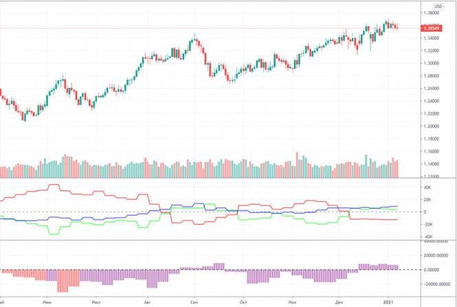 analytics5ffe39f39f32c - Прогноз и торговые сигналы по паре GBP/USD на 13 января. Отчет COT Commitment of Traders. Анализ сделок вторника. Рекомендации