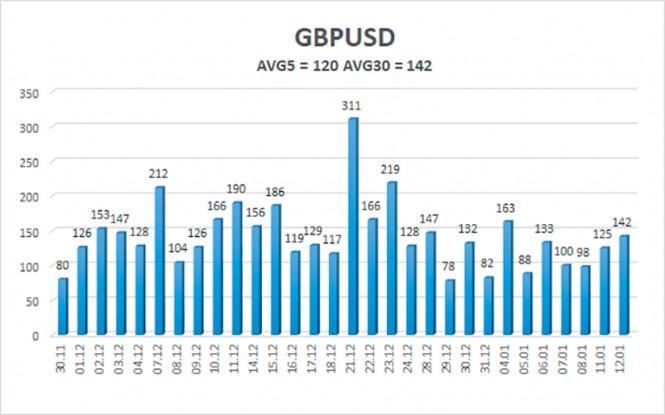 analytics5ffe3a5b6de01 - Обзор пары GBP/USD. 13 января. Эндрю Бейли поддержал «высоковолатильные качели». Трейдеры пропустили мимо ушей весь негатив