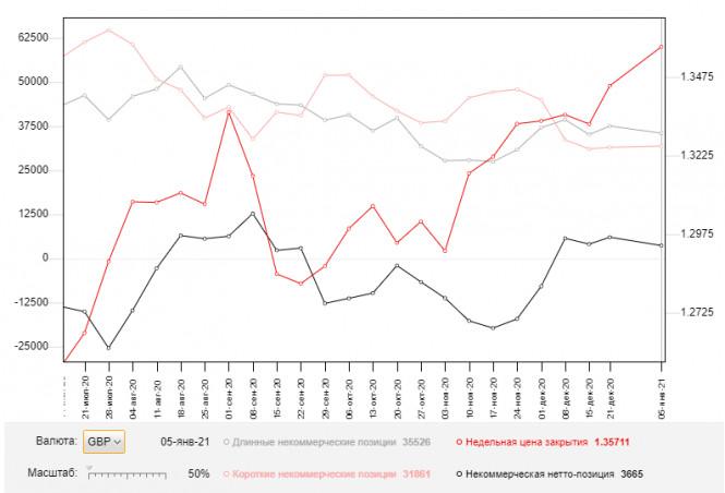 analytics5ffe723701421 - GBP/USD: план на европейскую сессию 13 января. Commitment of Traders COT отчеты (разбор вчерашних сделок). Фунт вернулся
