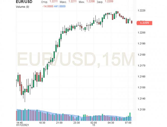 analytics5ffe8a944dfde - EUR/USD: доллар в тисках инфляции