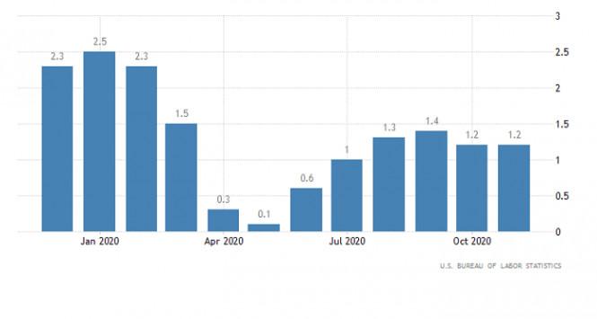 analytics5ffe9175aaf20 - Горящий прогноз по EUR/USD от 13.01.2021