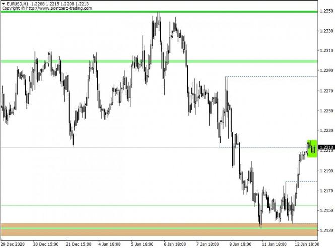 analytics5ffe91930c184 - Горящий прогноз по EUR/USD от 13.01.2021