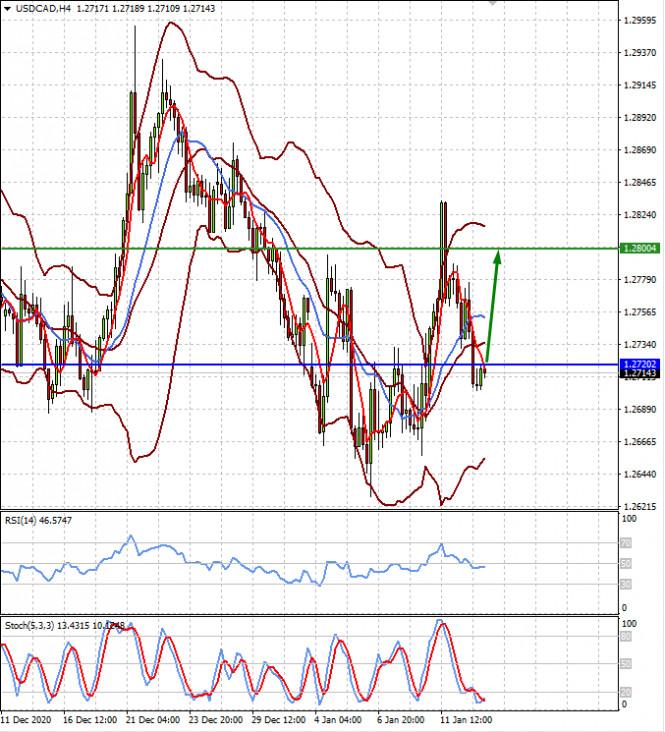 analytics5ffe9ded470d0 - Рынки консолидируются в ожидании инаугурации Байдена и начала сезона корпоративной отчетности (есть вероятность снижения