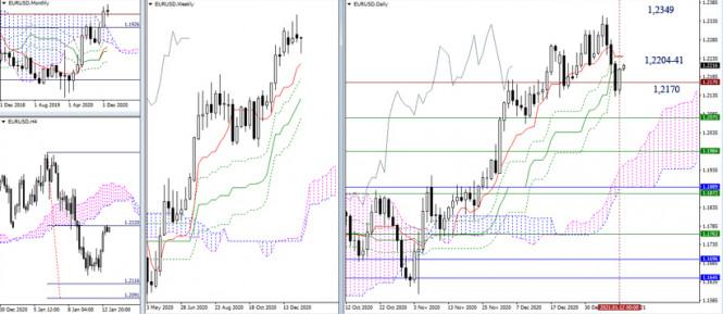 analytics5ffea57b4622e - EUR/USD и GBP/USD 13 января – рекомендации технического анализа