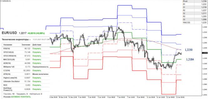 analytics5ffea587797f8 - EUR/USD и GBP/USD 13 января – рекомендации технического анализа