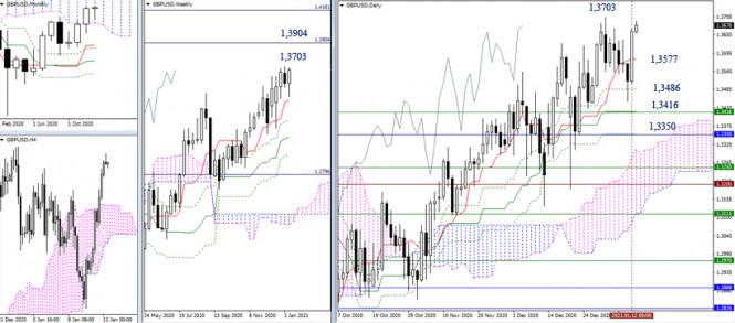 analytics5ffea593db687 - EUR/USD и GBP/USD 13 января – рекомендации технического анализа