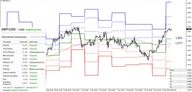 analytics5ffea5a11d6b6 - EUR/USD и GBP/USD 13 января – рекомендации технического анализа