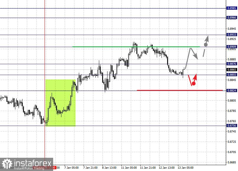 Фрактальный анализ по основным валютным парам на 13 января