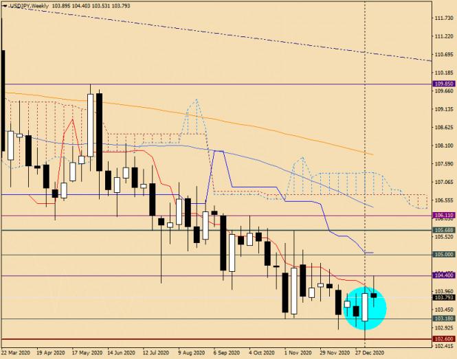 analytics5ffec56d2a913 - Анализ и прогноз по USD/JPY на 13 января 2021 года
