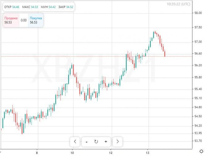 analytics5ffed1ba6bcc1 - В краткосрочной перспективе нефть явно в выигрыше