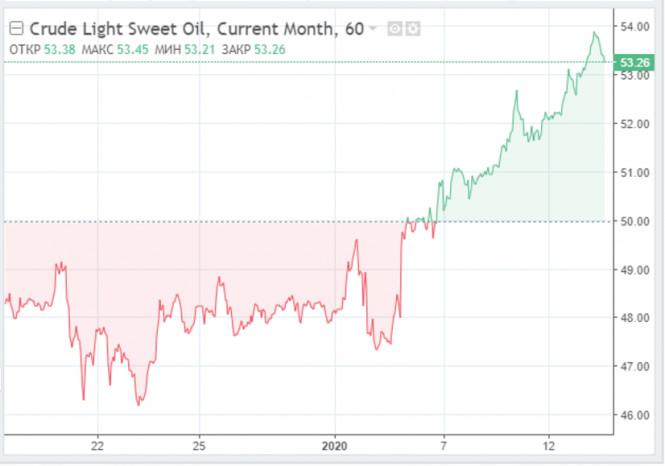 analytics5ffed20f84f36 - В краткосрочной перспективе нефть явно в выигрыше