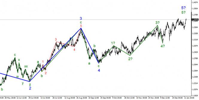 analytics5ffee0de16d03 - Анализ GBP/USD. 13 января. Как гром среди ясного неба: выступление Эндрю Бейли обрушило доллар США