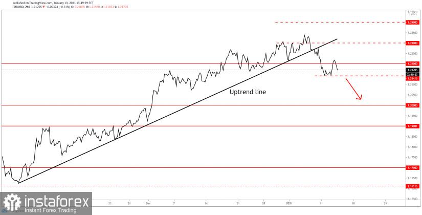 EUR/USD Downside Reversal In Play