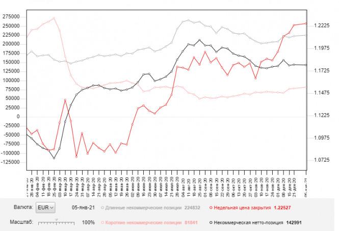 EUR/USD: план на европейскую сессию 13 января. Commitment of Traders COT отчеты (разбор вчерашних сделок). Продавцы евро