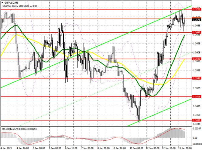 GBP/USD: план на американскую сессию 13 января (разбор утренних сделок). Ажиотаж спал, а быки не сумели пробиться выше годового