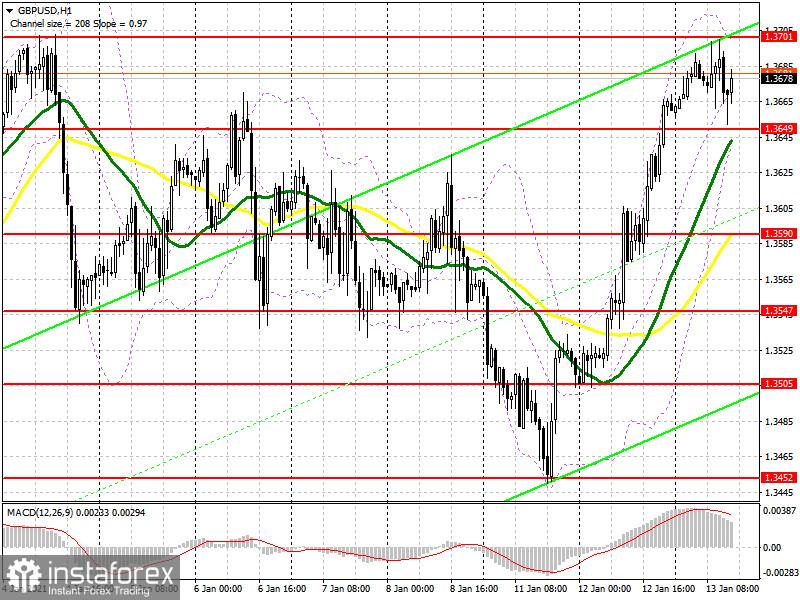 GBP/USD: plan para la sesión estadounidense del 13 de enero (análisis de las operaciones de la mañana)