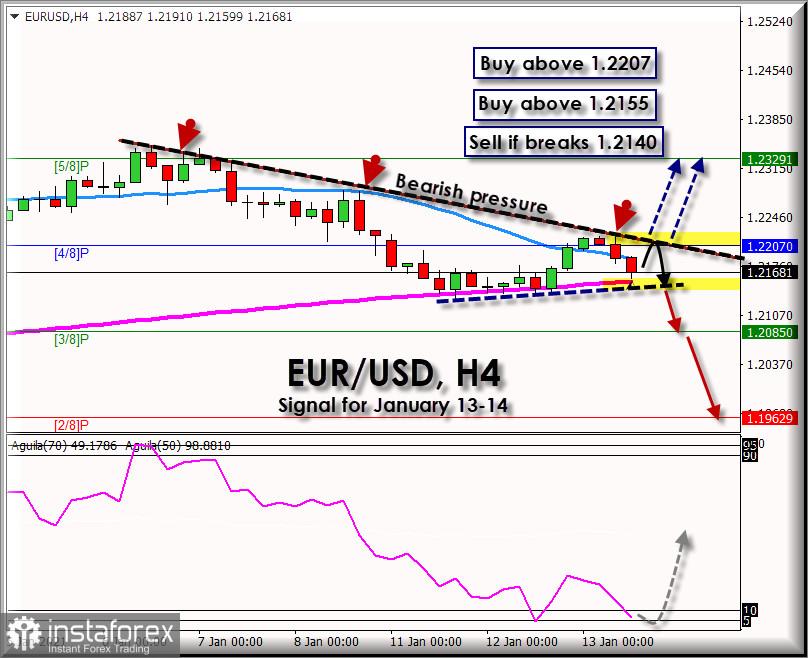 2021年1月13日至14日的欧元/美元交易信号:1.2215之下的看跌压力