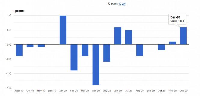 EURUSD и GBPUSD: Трейдеры побаиваются заявлений ФРС, но и не готовы к риску. Промышленное производство еврозоны продолжает