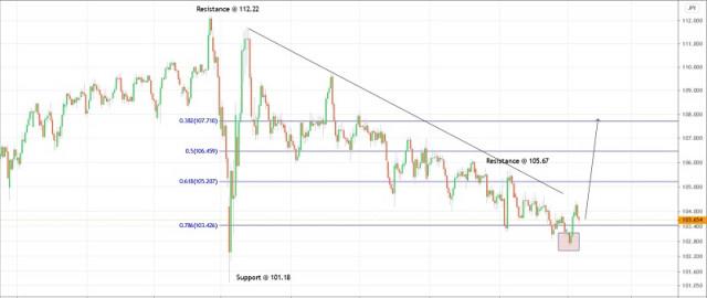 Trading plan for USDJPY for January 13, 2021