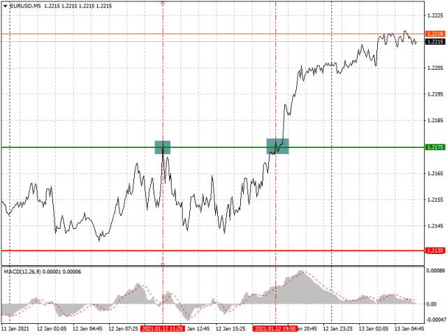 Analisis dan rekomendasi trading untuk EUR/USD dan GBP/USD pada 13 Januari