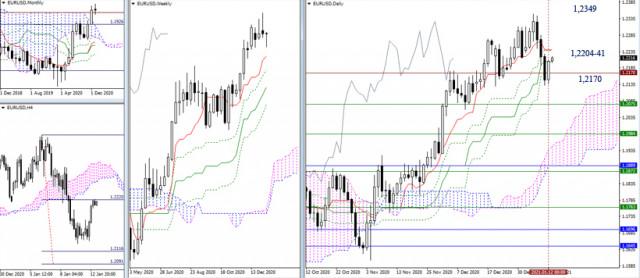 Rekomendasi Teknikal untuk EUR/USD dan GBP/USD tanggal 13 Januari