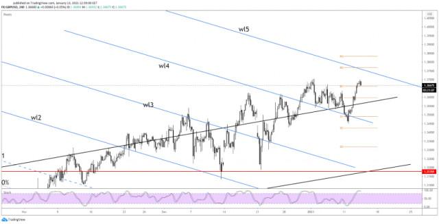GBP/USD продължава по-високо
