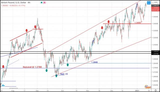 2021年1月13日:英镑兑美元日内技术分析和交易建议。
