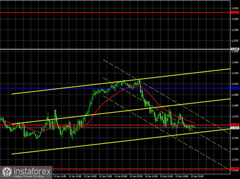 Prakiraan dan sinyal trading untuk EUR/USD pada 14 Januari. Laporan COT. Analisis Rabu. Rekomendasi Kamis