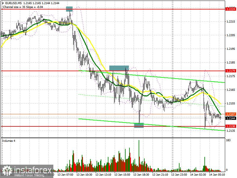 EUR/USD: план на европейскую сессию 14 января. Commitment of Traders COT отчеты (разбор вчерашних сделок). Медведи вернули контроль над рынком и нацелены на прорыв поддержки 1.2138