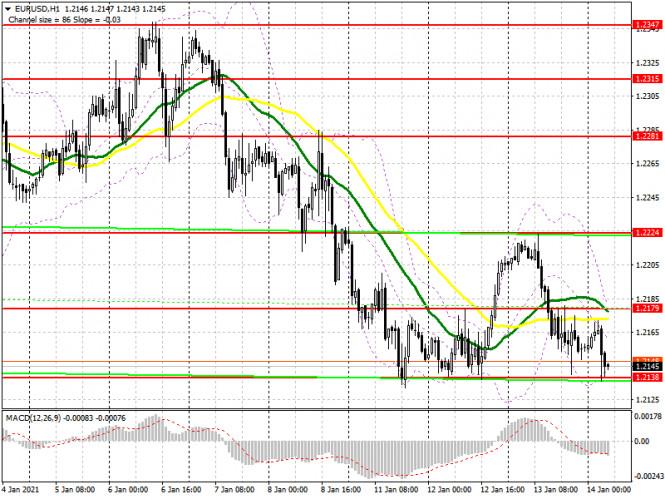 analytics5fffd5811e22c - EUR/USD: план на европейскую сессию 14 января. Commitment of Traders COT отчеты (разбор вчерашних сделок). Медведи вернули