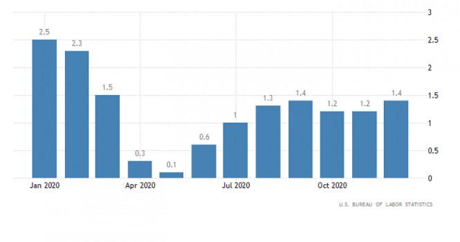analytics5fffe83d048a8 - Горящий прогноз по GBP/USD от 14.01.2021