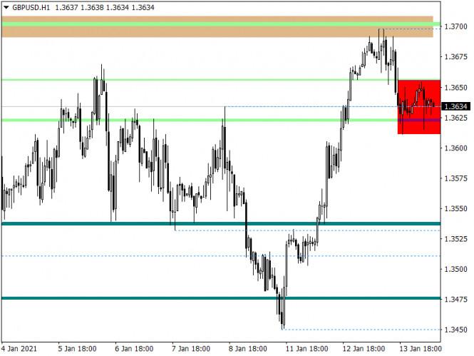 analytics5fffe84ca085a - Горящий прогноз по GBP/USD от 14.01.2021