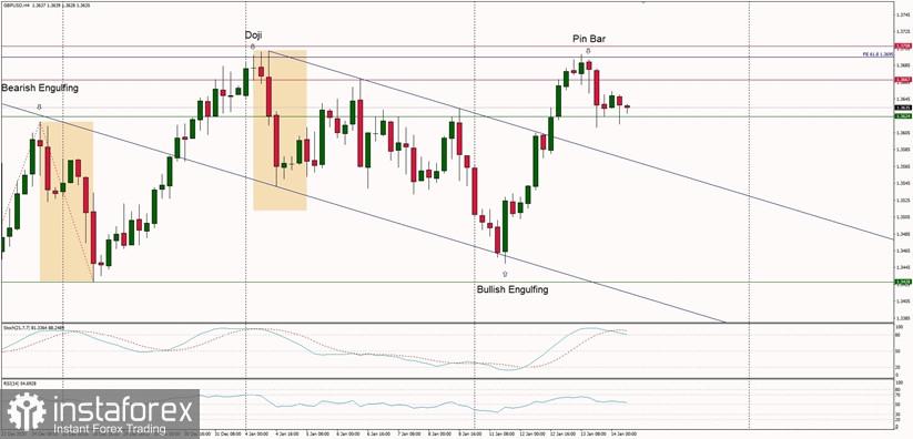 Technische Analyse für den 14. Januar 2021 GBP/USD