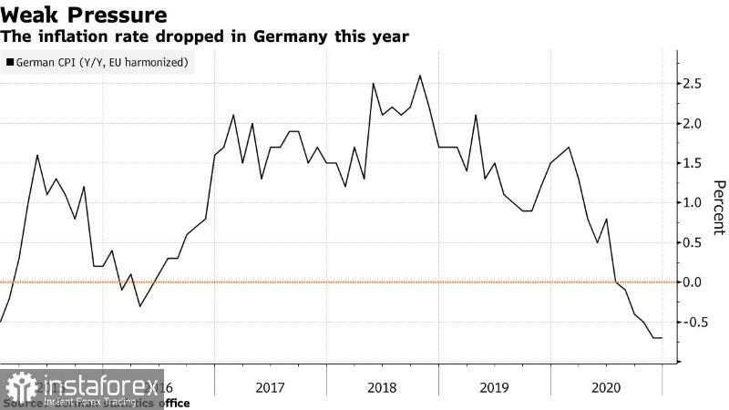 EURUSD: Как связана новая налоговая политика США с денежно-кредитной политикой ФРС. Доллар готов продолжить рост. Лагард призвала не торопиться с изменением курса