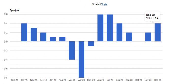 analytics5ffff0c7a2fcb - EURUSD: Как связана новая налоговая политика США с денежно-кредитной политикой ФРС. Доллар готов продолжить рост. Лагард