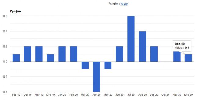 analytics5ffff0f9eed0a - EURUSD: Как связана новая налоговая политика США с денежно-кредитной политикой ФРС. Доллар готов продолжить рост. Лагард