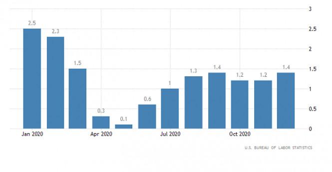 analytics5ffff694c852b - Торговый план по EUR/USD и GBP/USD на 14.01.2021