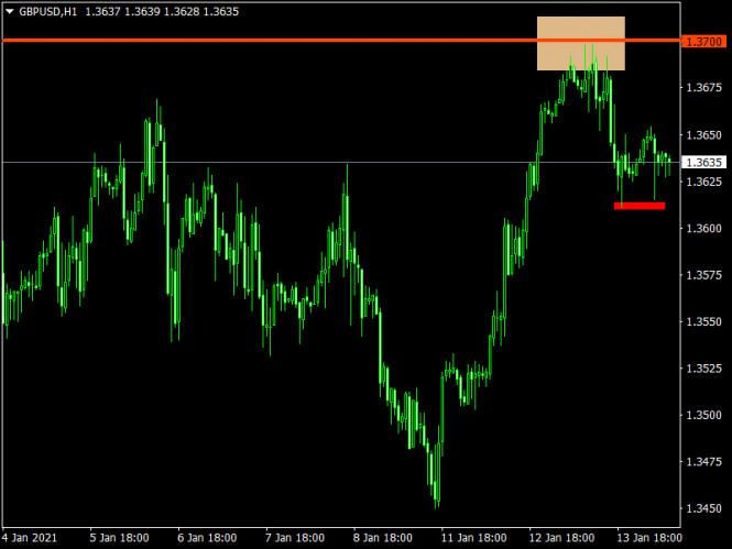 analytics5ffff6a86f084 - Торговый план по EUR/USD и GBP/USD на 14.01.2021