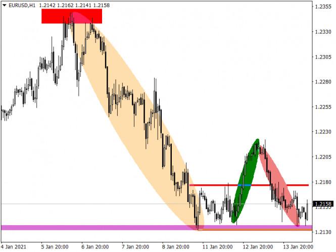 analytics600007e610265 - Торговые рекомендации по валютному рынку для начинающих трейдеров – EURUSD и GBPUSD 14.01.21