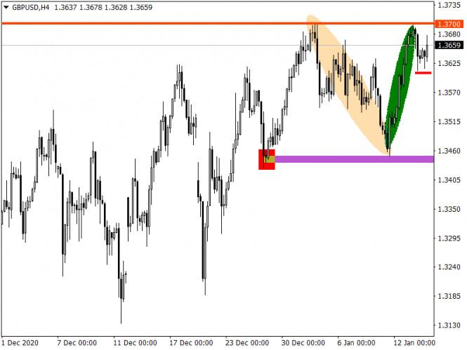 analytics600007ed2a320 - Торговые рекомендации по валютному рынку для начинающих трейдеров – EURUSD и GBPUSD 14.01.21